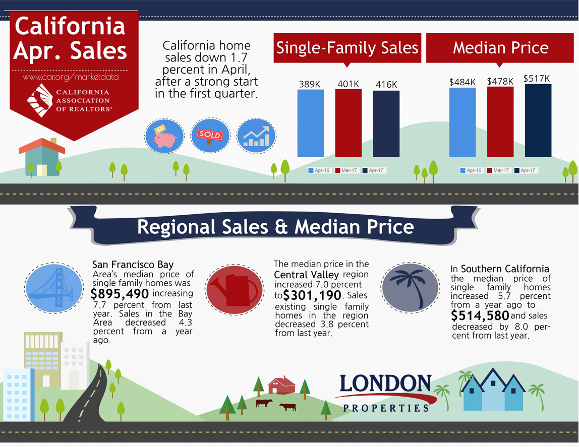 California Sales Report